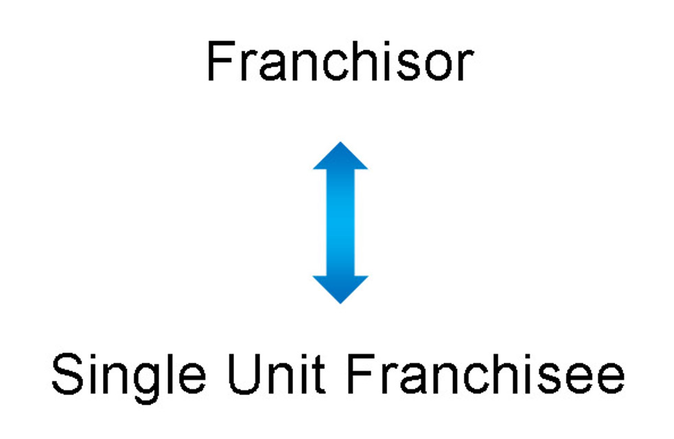 relationship between franchisor and single unit franchisee